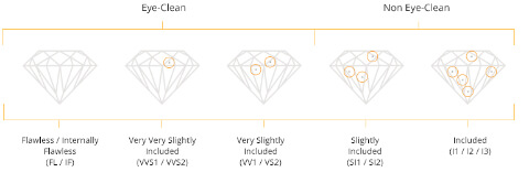 00ef8d749 Try to pick a diamond where there are no inclusions visible upon close  inspection with the naked eye (usually VS2 or higher).