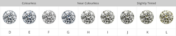 Diamond colour all you need to know 77 diamonds education