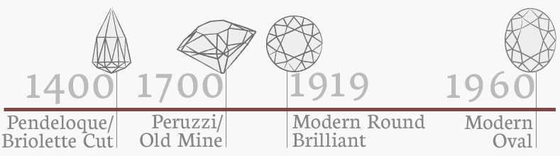 oval diamond timeline