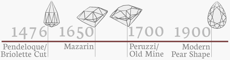 pear diamond timeline